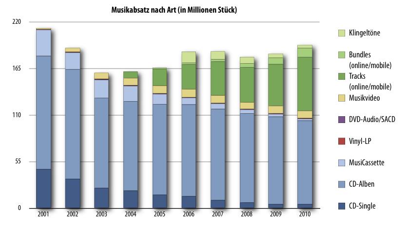 http://blog.odem.org/2012/05/30/Musik-nach-Art.png